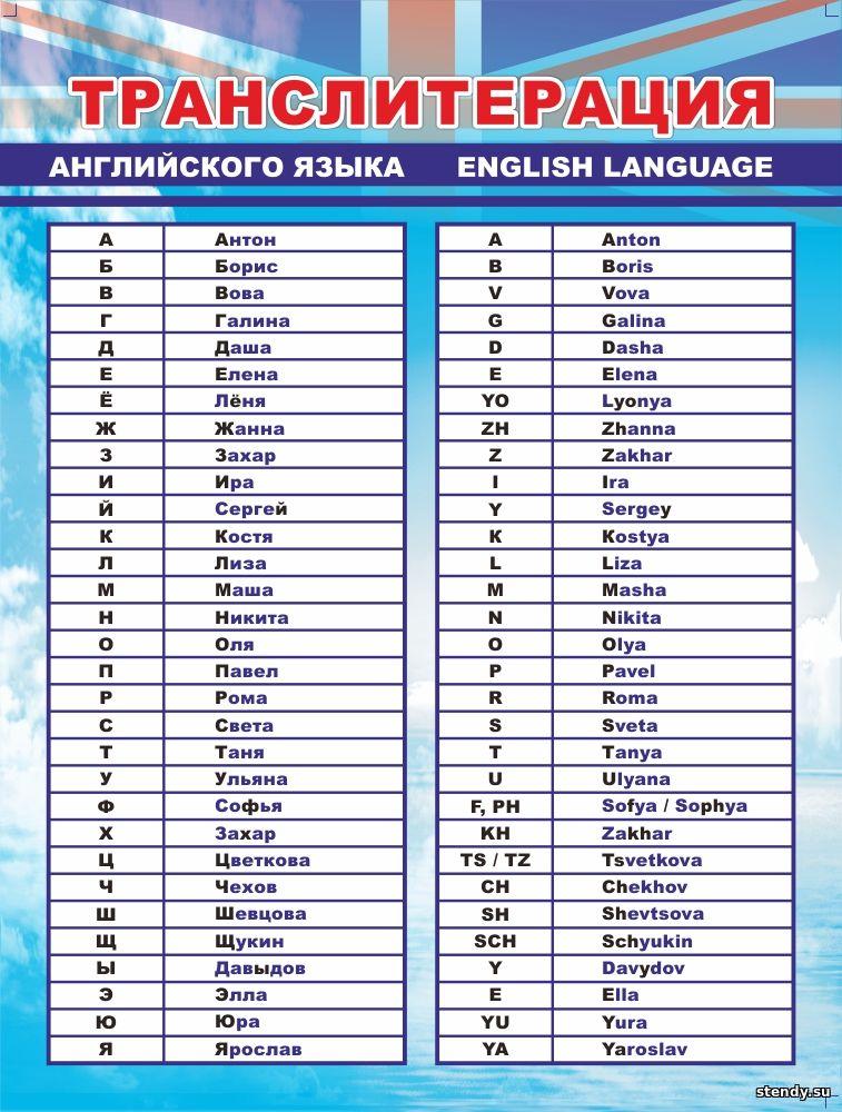 Перевод в транскрипции с русского на английский
